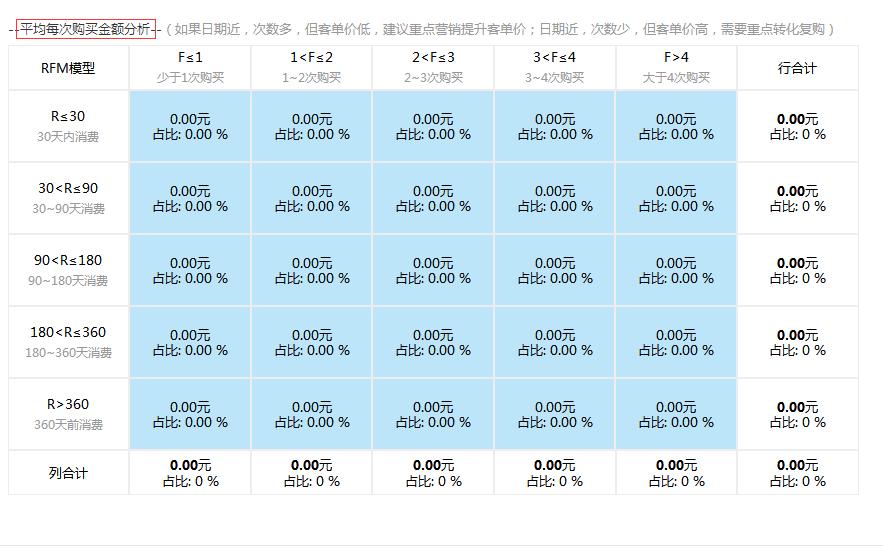 平均每次购买金额分析.png